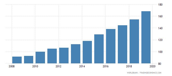 myanmar consumer price index 2005  100 wb data