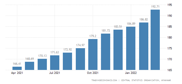 Myanmar Consumer Price Index Cpi