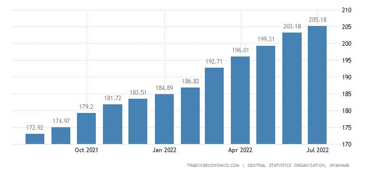 Myanmar Consumer Price Index Cpi