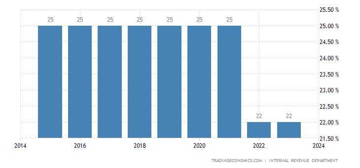 Myanmar Corporate Tax Rate