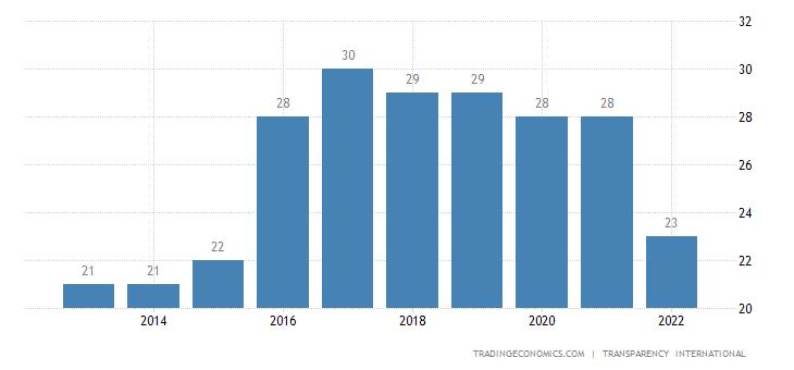 Myanmar Corruption Index