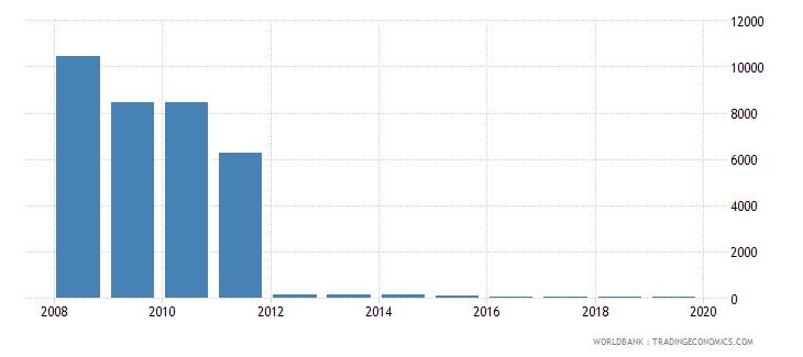myanmar cost of business start up procedures percent of gni per capita wb data