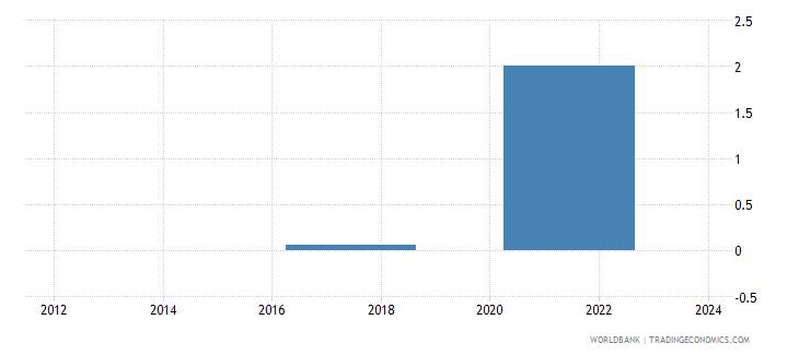 myanmar credit card percent age 15 wb data