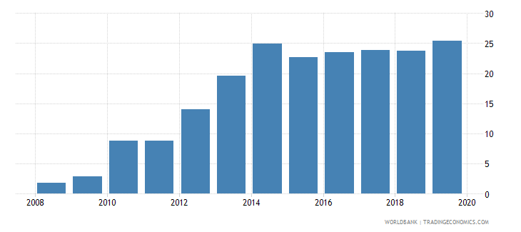 myanmar credit to government and state owned enterprises to gdp percent wb data
