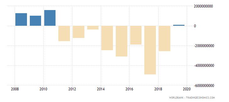 myanmar current account balance bop us dollar wb data