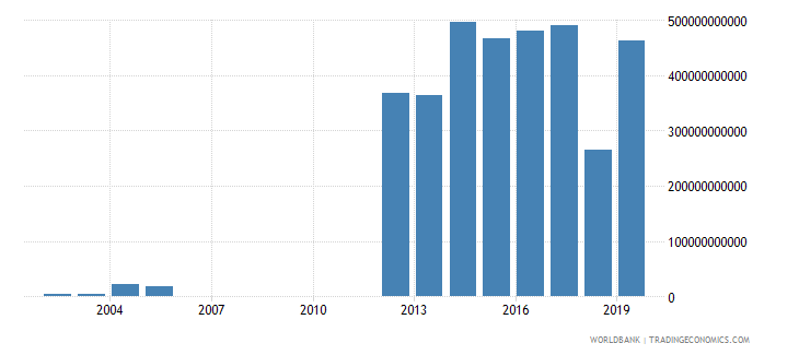 myanmar customs and other import duties current lcu wb data