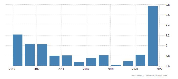 myanmar death rate crude per 1 000 people wb data
