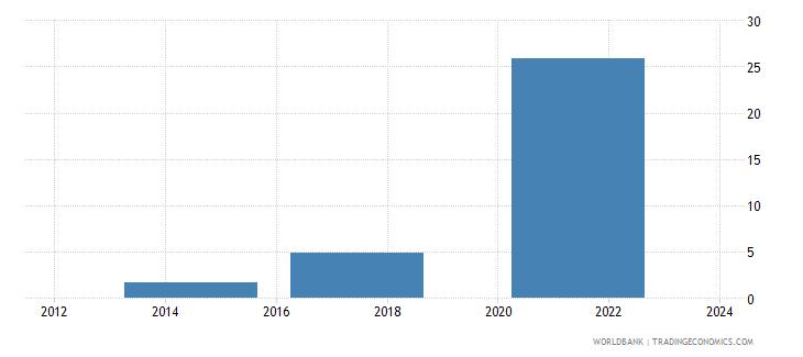 myanmar debit card percent age 15 wb data