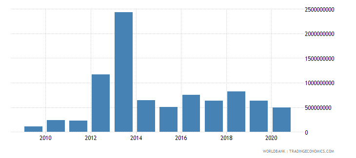 myanmar debt service on external debt public and publicly guaranteed ppg tds us dollar wb data