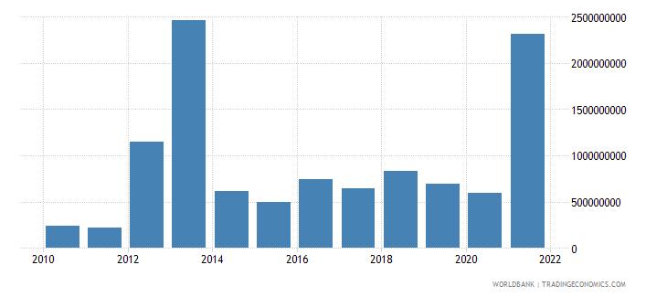 myanmar debt service on external debt total tds us dollar wb data