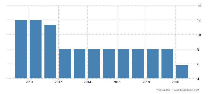 myanmar deposit interest rate percent wb data