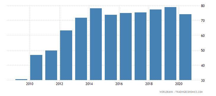myanmar deposit money bank assets to deposit money bank assets and central bank assets percent wb data