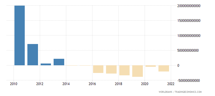 myanmar discrepancy in expenditure estimate of gdp constant lcu wb data
