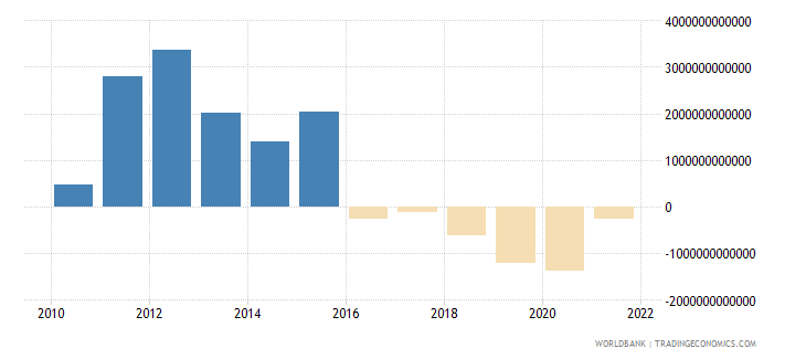 myanmar discrepancy in expenditure estimate of gdp current lcu wb data