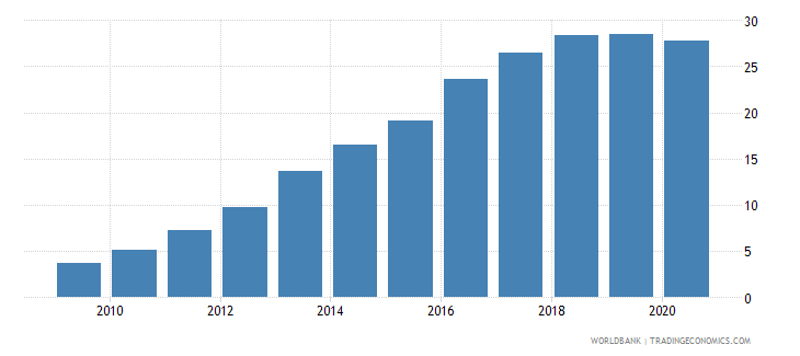 myanmar domestic credit to private sector percent of gdp wb data