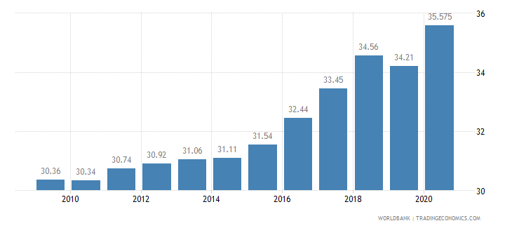 myanmar employment in services percent of total employment wb data