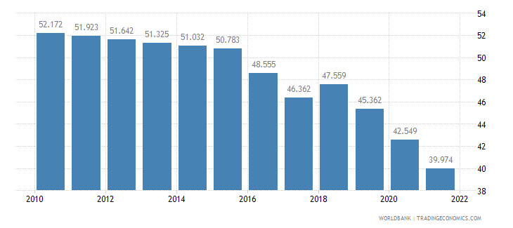 myanmar employment to population ratio 15 plus  female percent wb data