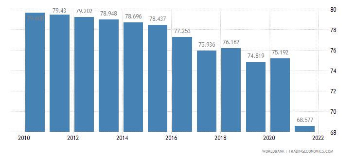 myanmar employment to population ratio 15 plus  male percent wb data