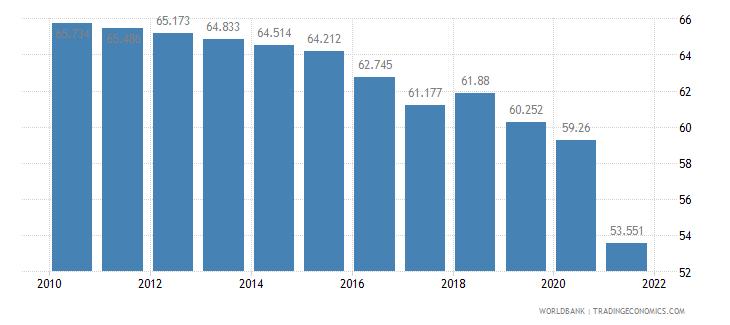 myanmar employment to population ratio 15 plus  total percent wb data