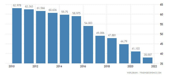 myanmar employment to population ratio ages 15 24 total percent wb data
