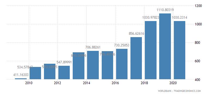 myanmar export value index 2000  100 wb data