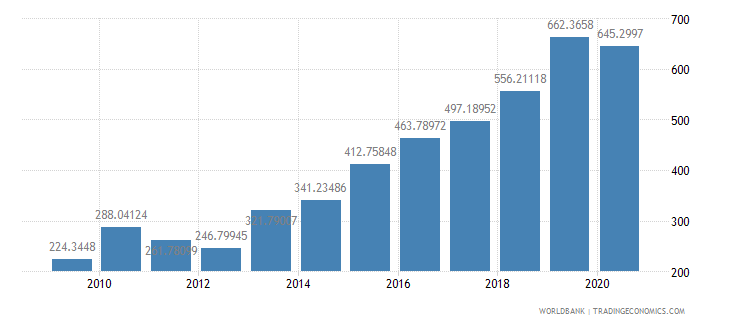 myanmar export volume index 2000  100 wb data