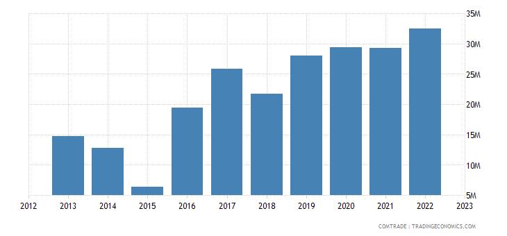 myanmar exports australia