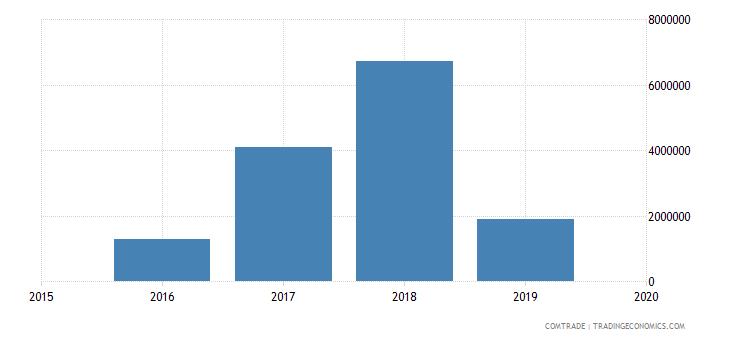 myanmar exports bangladesh lead