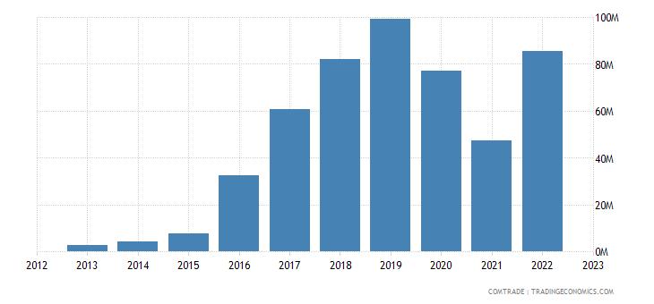 myanmar exports canada