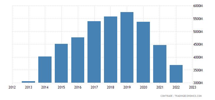 myanmar exports china