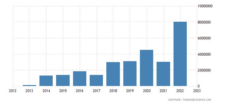 myanmar exports colombia