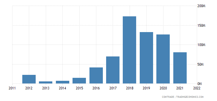 myanmar exports france