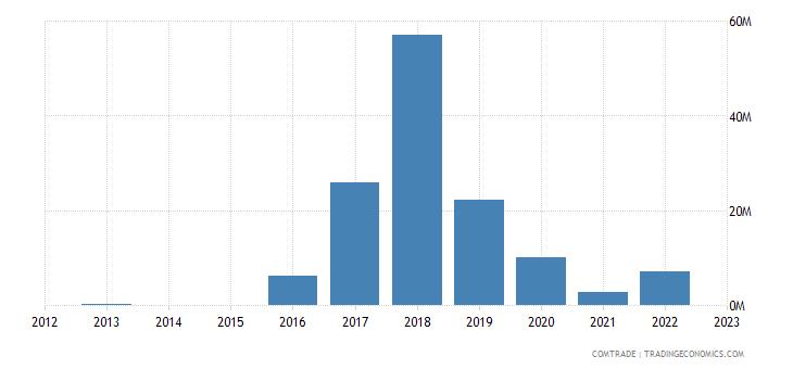 myanmar exports guinea