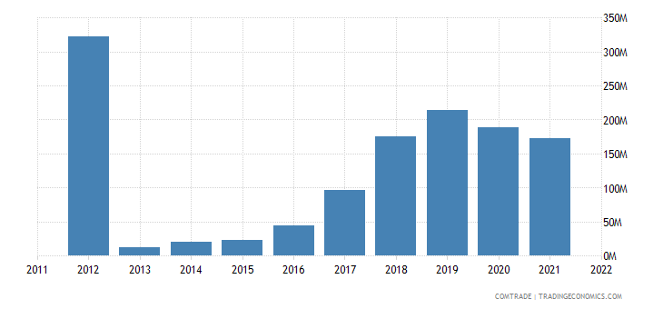 myanmar exports italy