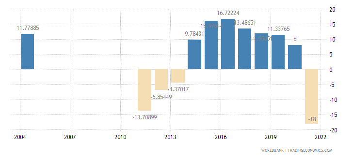 myanmar exports of goods and services annual percent growth wb data