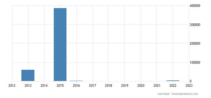myanmar exports palau