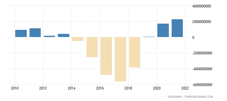 myanmar external balance on goods and services current us$ wb data