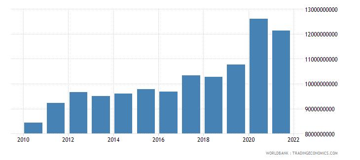 myanmar external debt stocks long term dod us dollar wb data