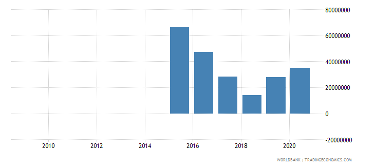 myanmar external debt stocks private nonguaranteed png dod us dollar wb data