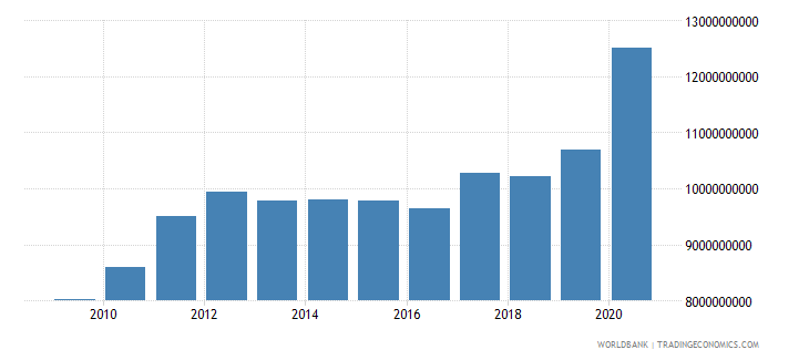myanmar external debt stocks public and publicly guaranteed ppg dod us dollar wb data