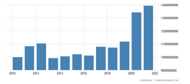 myanmar external debt stocks total dod us dollar wb data