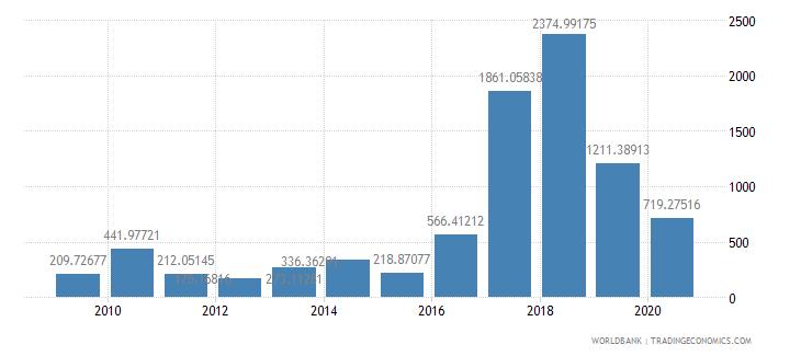 myanmar fertilizer consumption percent of fertilizer production wb data