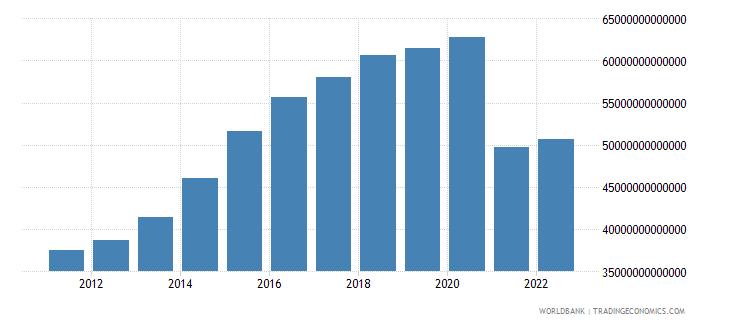 myanmar final consumption expenditure constant lcu wb data