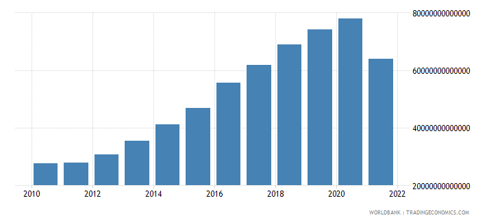 myanmar final consumption expenditure current lcu wb data