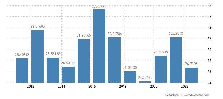 myanmar food exports percent of merchandise exports wb data