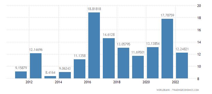 myanmar food imports percent of merchandise imports wb data