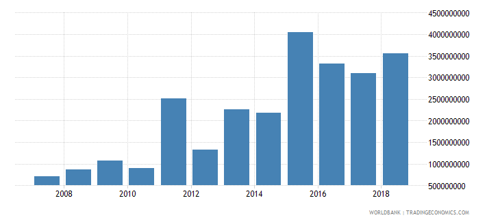 myanmar foreign direct investment net inflows in reporting economy drs us dollar wb data