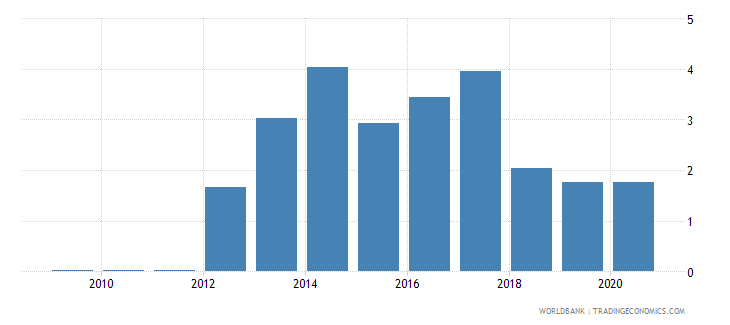 myanmar forest rents percent of gdp wb data