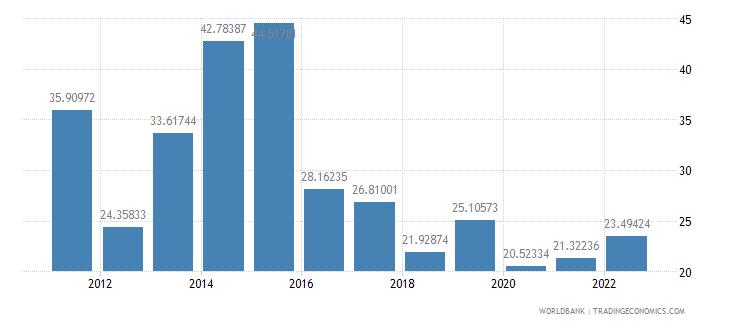 myanmar fuel exports percent of merchandise exports wb data