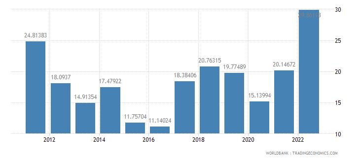 myanmar fuel imports percent of merchandise imports wb data